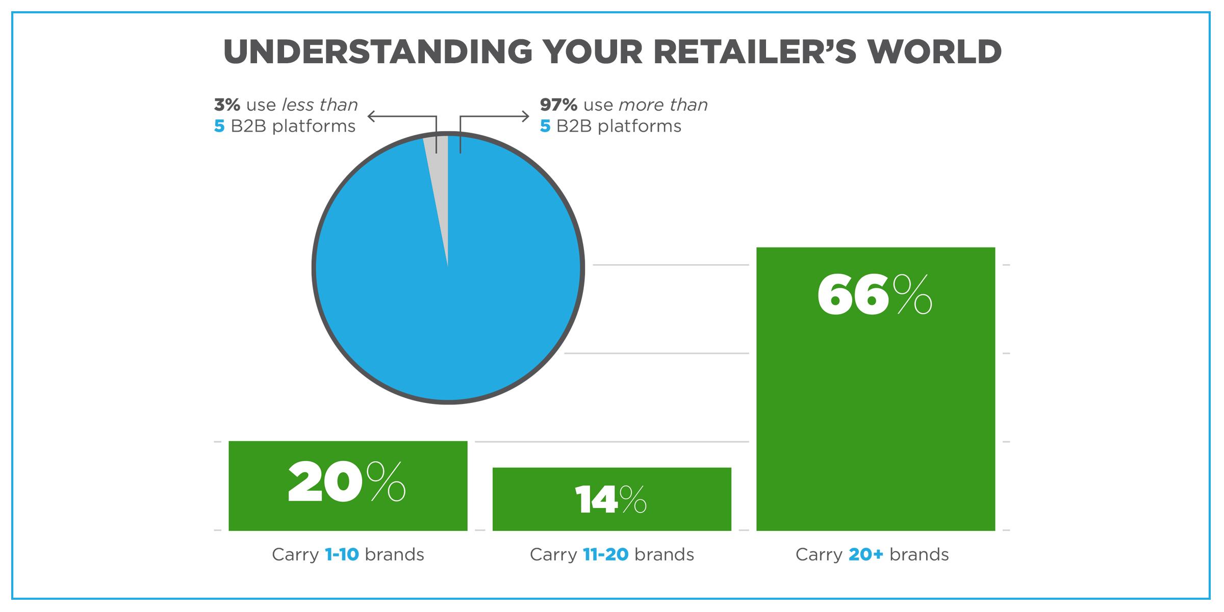 Understanding Retailers