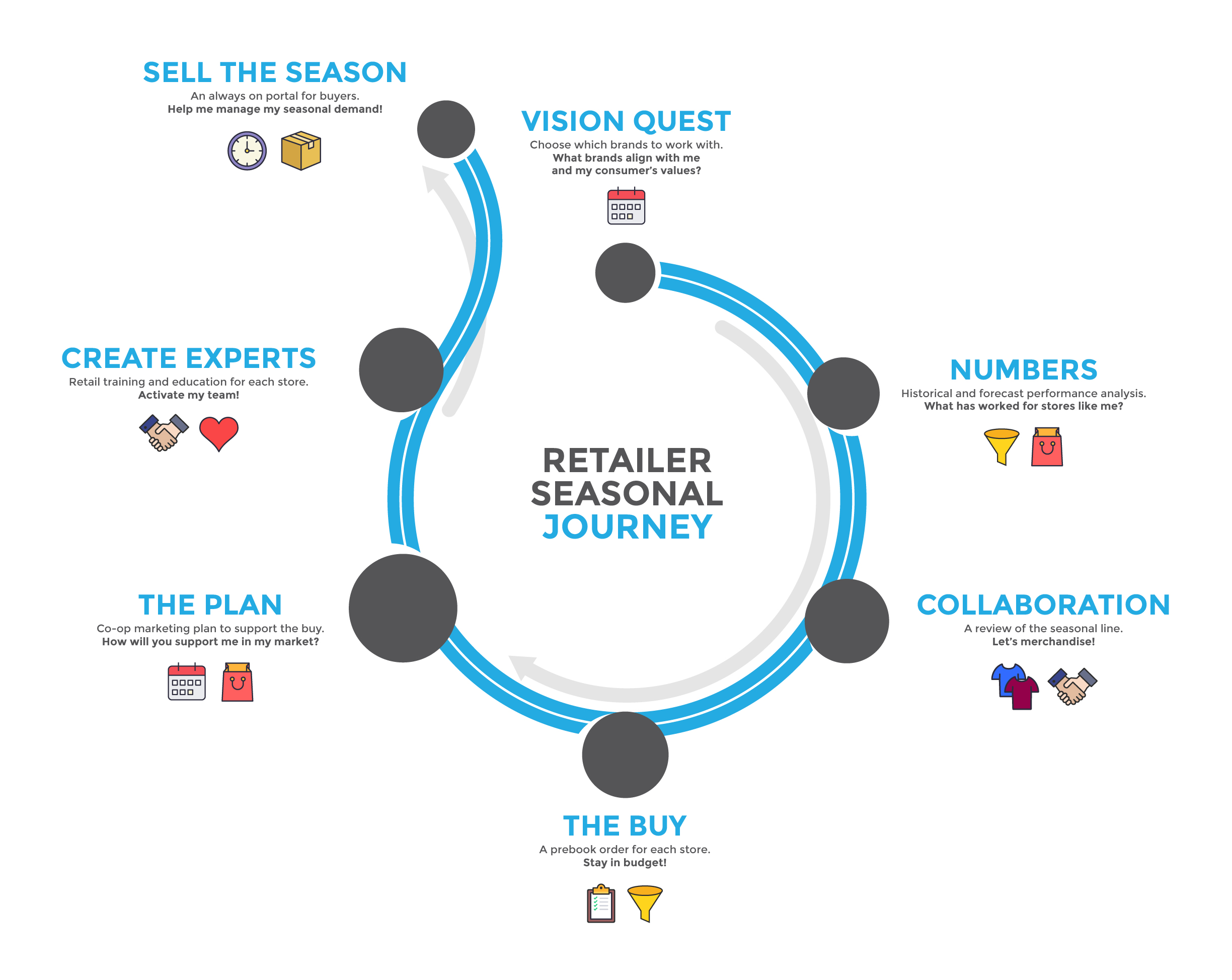 The Seasonal Buyer Journey And Growing Your Wholesale Channel
